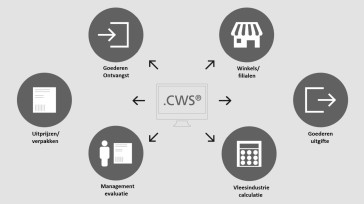 .CWS Retail software
