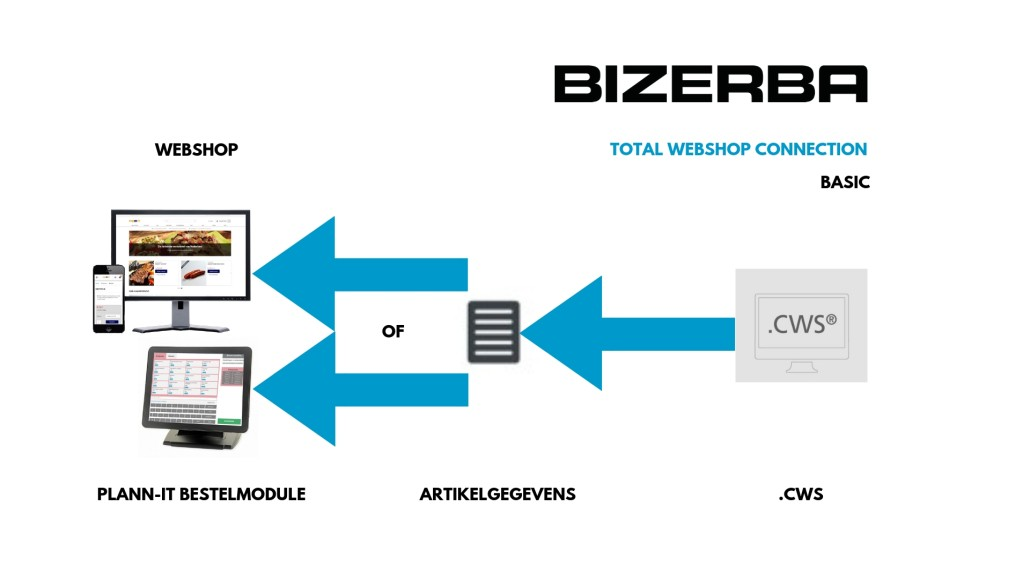 Bizerba Total Webshop Connection BASIC
