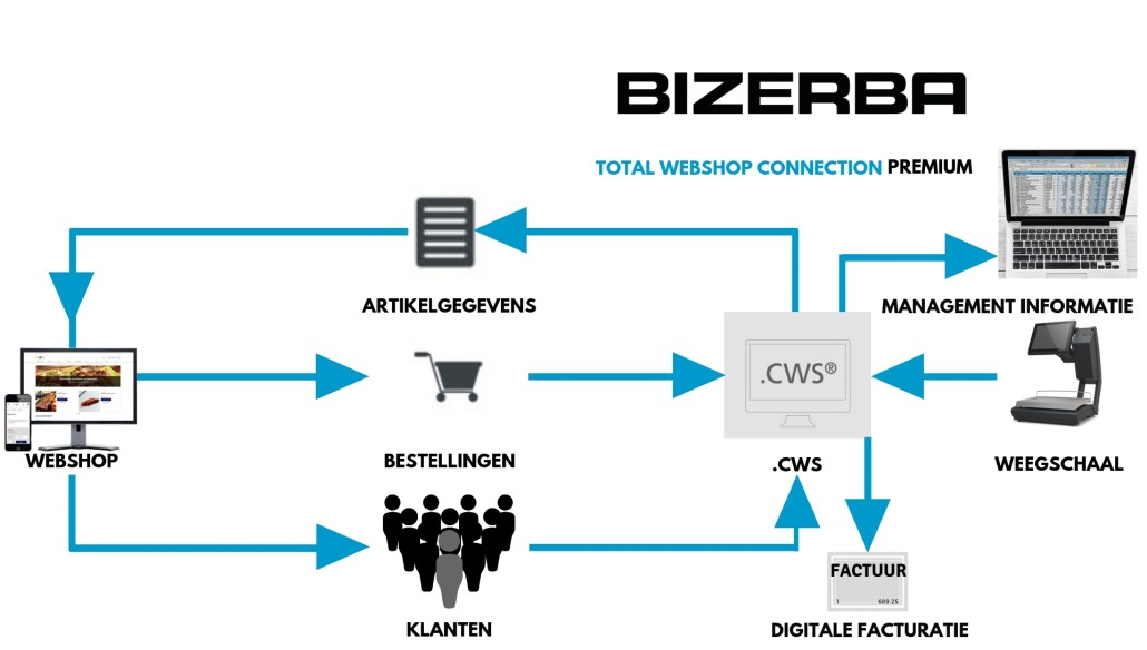Bizerba Total Webshop Connection PREMIUM