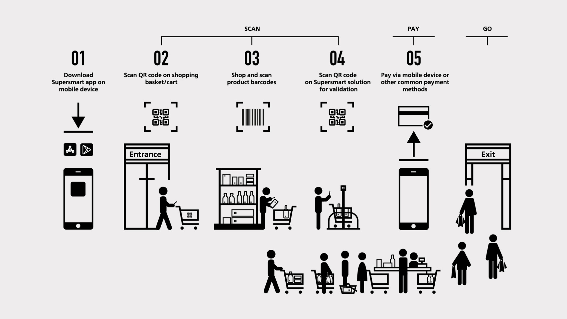 Supersmart infographic shopping process