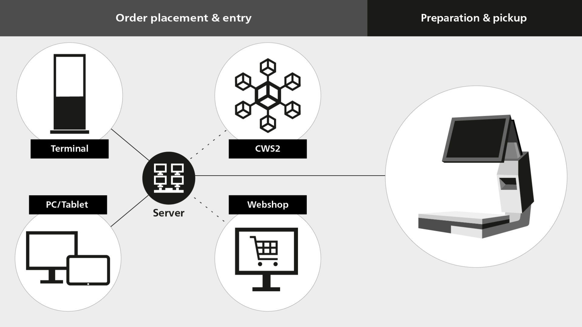 RetailApp MyOrder order placement and processing