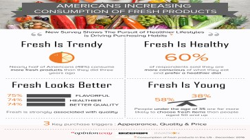 Americans increasing consumption of fresh products